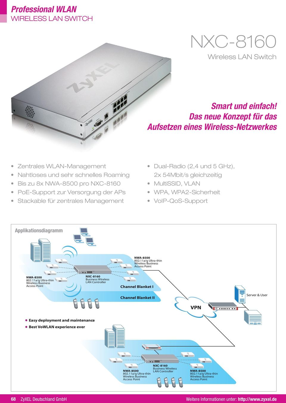 Dual-Radio (2,4 und 5 GHz), 2x 54Mbit/s gleichzeitig MultiSSID, VLAN WPA, WPA2- VoIP-QoS-Support Applikationsdiagramm 802.11a/g Ultra-thin Wireless Business Access Point 802.