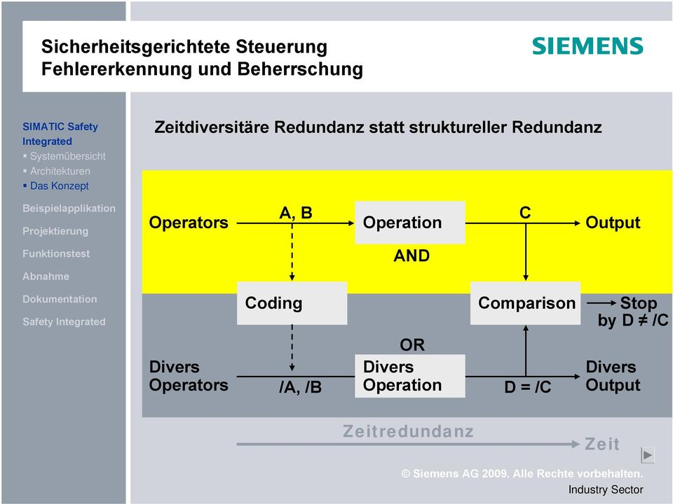 Projektierung Operators A, B Operation C Output Funktionstest AND Abnahme Dokumentation Safety