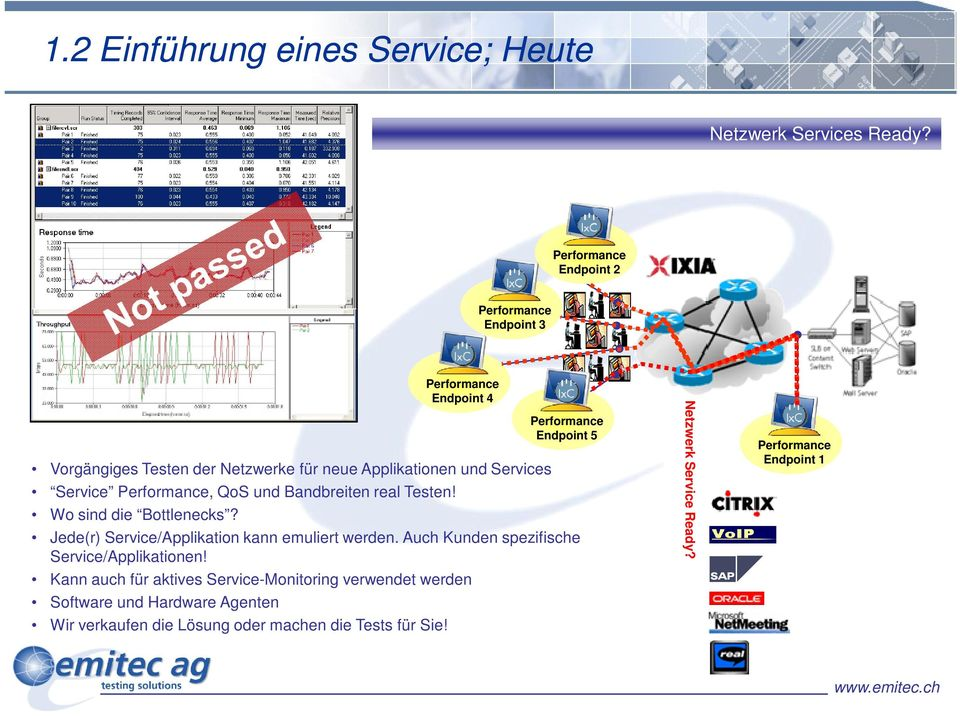 Applikationen und Services Service Performance, QoS und Bandbreiten real Testen! Wo sind die Bottlenecks?