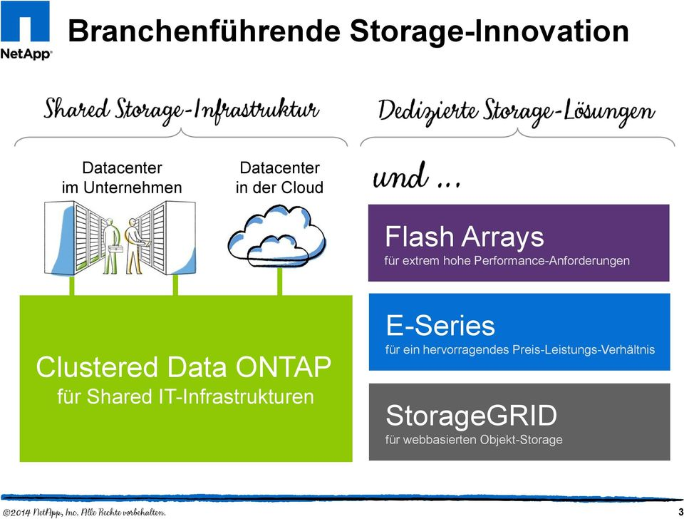 Clustered Data ONTAP für Shared IT-Infrastrukturen E-Series für ein