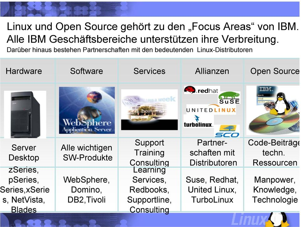 zseries, pseries, eries,xserie s, NetVista, Blades Alle wichtigen SW-Produkte WebSphere, Domino, DB2,Tivoli Support Training Consulting Learning