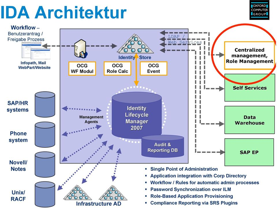 Reporting DB Data Warehouse SAP EP Novell/ Notes Unix/ RACF Infrastructure AD Single Point of Administration Application integration with Corp Directory