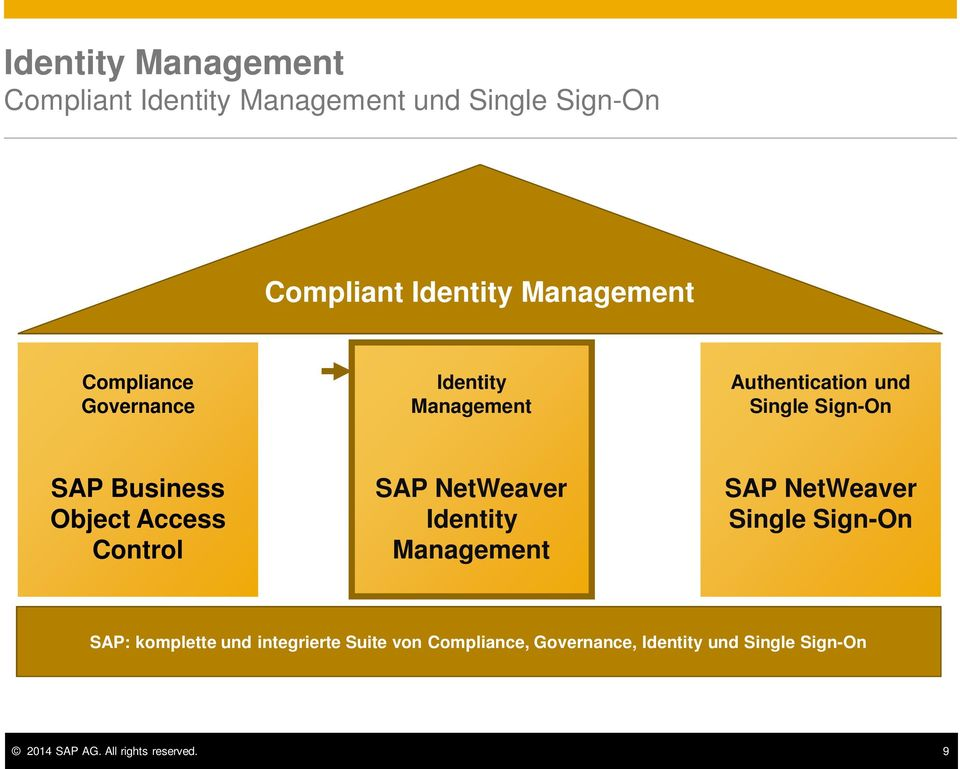 Control SAP NetWeaver Identity Management SAP NetWeaver Single Sign-On SAP: komplette und integrierte