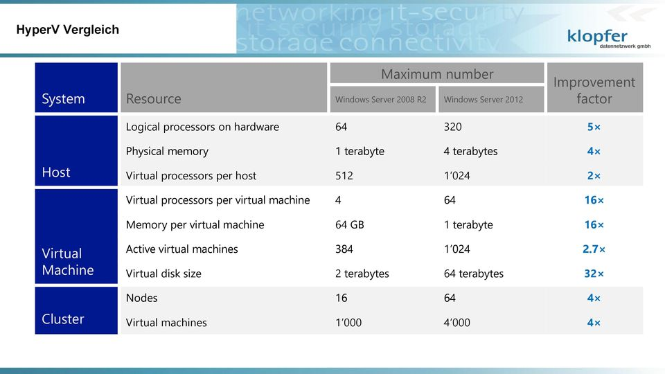 Virtual processors per virtual machine 4 64 16 Memory per virtual machine 64 GB 1 terabyte 16 Virtual Machine Cluster