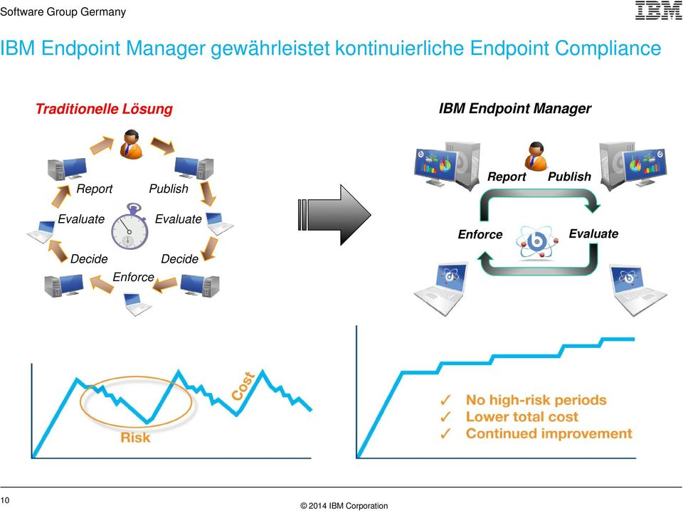 Endpoint Manager Report Publish Report Publish