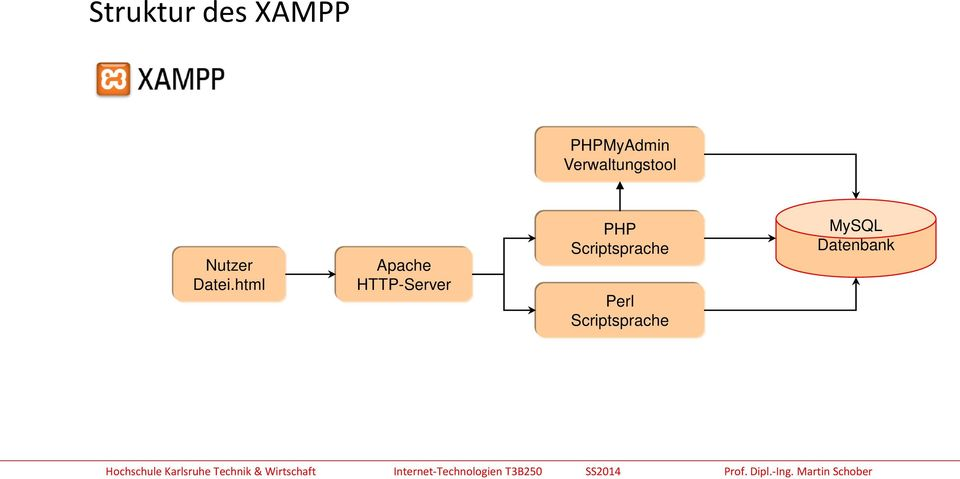html Apache HTTP-Server PHP