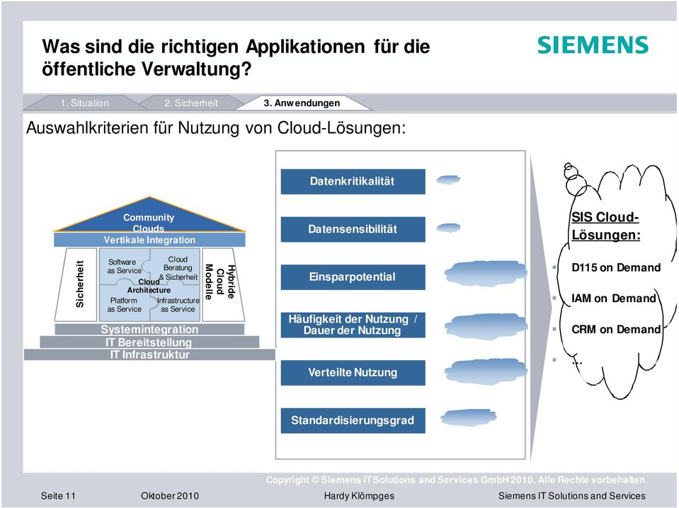 Software as Service Platform as Service Beratung & Sicherheit Architecture Infrastructure as Service Systemintegration IT Bereitstellung IT Infrastruktur