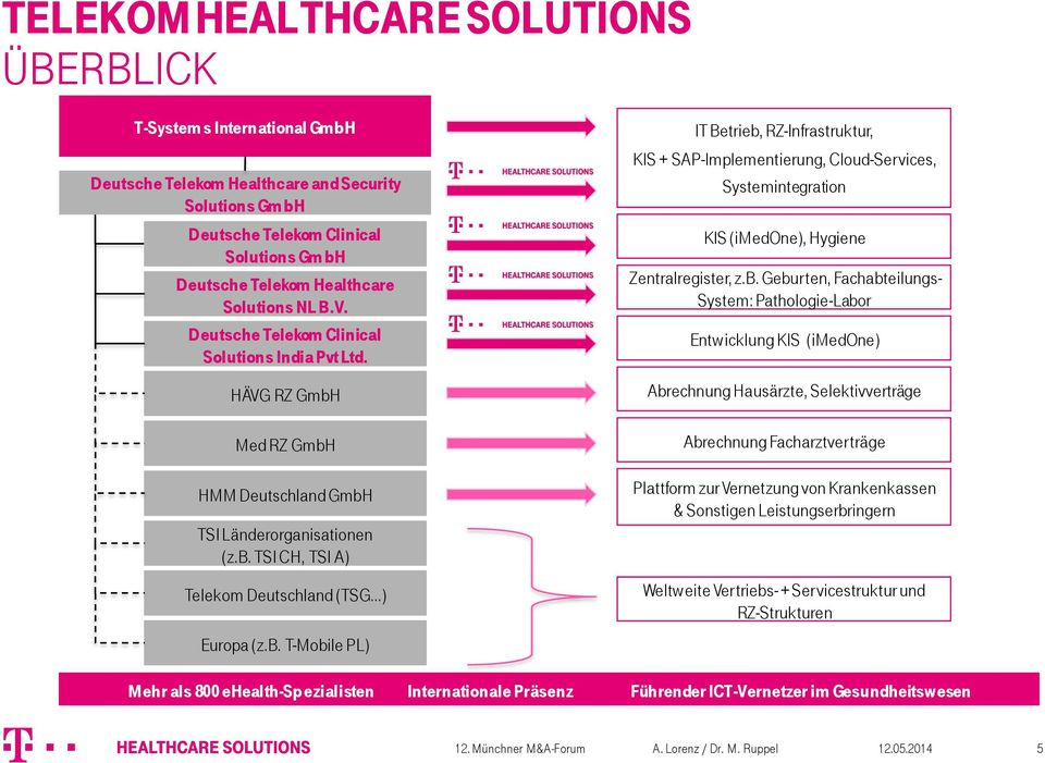 Med RZ GmbH HMM Deutschland GmbH TSI Länderorganisationen (z.b. TSI CH, TSI A) Telekom Deutschland (TSG ) IT Betrieb, RZ-Infrastruktur, KIS + SAP-Implementierung, Cloud-Services, Systemintegration KIS (imedone), Hygiene Zentralregister, z.