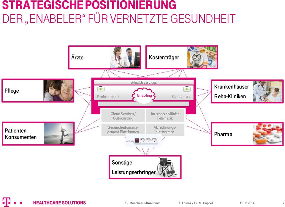 Cloud Services/ Outsourcing Interoperabilität/ Telematik Patienten Konsumenten