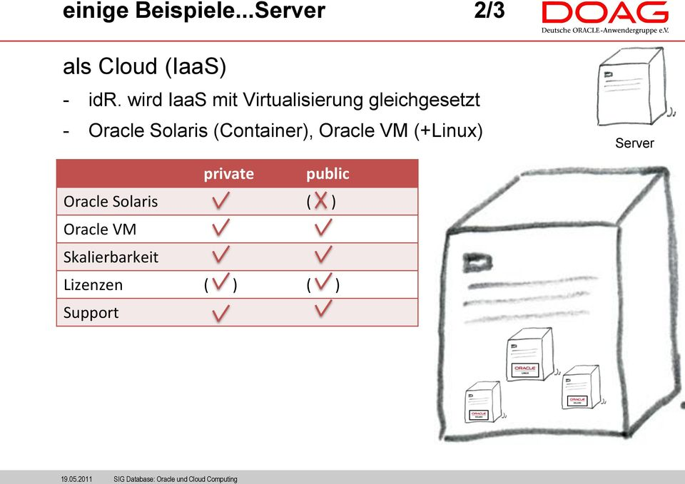 (Container), Oracle VM (+Linux) Server private public Oracle Solaris ( )