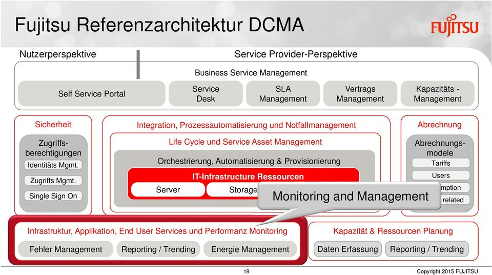 Single Sign On Life Cycle und Service Asset Management Orchestrierung, Automatisierung & Provisionierung Server IT-Infrastructure Ressourcen Storage Netzwerk Monitoring and Management