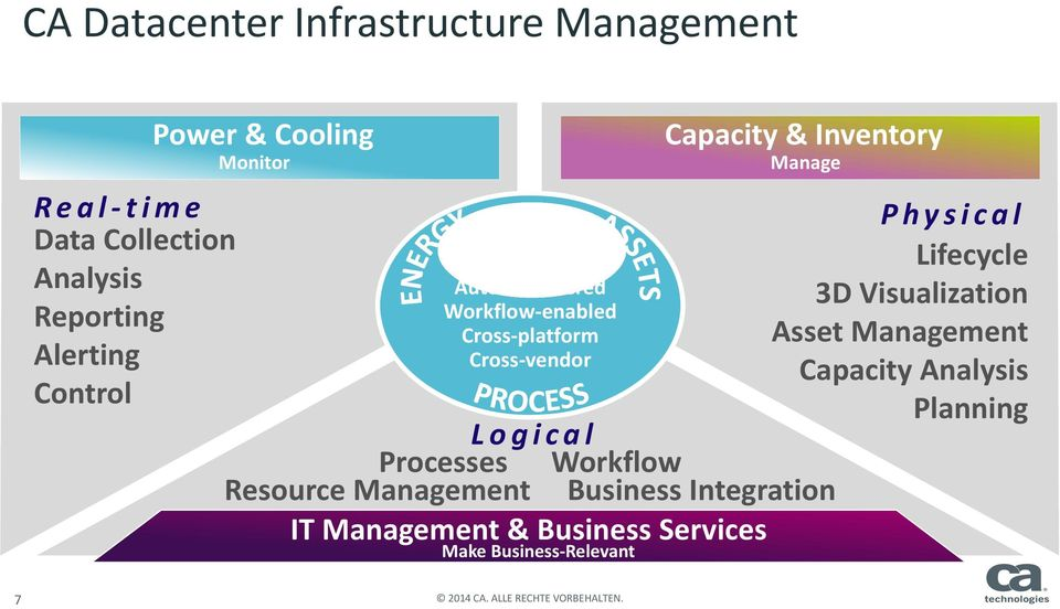 Processes Workflow Resource Management Business Integration IT Management & Business Services Make Business Relevant