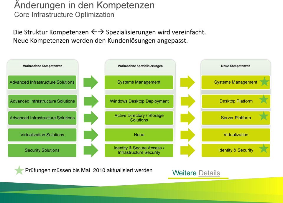 Vorhandene Kompetenzen Vorhandene Spezialisierungen Neue Kompetenzen Advanced Infrastructure Solutions Systems Management Systems Management Advanced Infrastructure