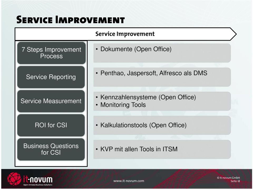 Measurement Kennzahlensysteme (Open Office) Monitoring Tools ROI for CSI
