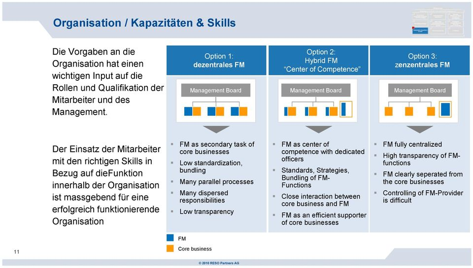 Bezug auf diefunktion innerhalb der Organisation ist massgebend für eine erfolgreich funktionierende Organisation FM as secondary task of core businesses Low standardization, bundling Many parallel
