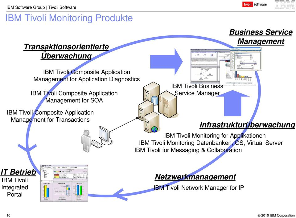 Transactions Infrastrukturüberwachung IBM Tivoli Monitoring for Applikationen IBM Tivoli Monitoring Datenbanken, OS, Virtual