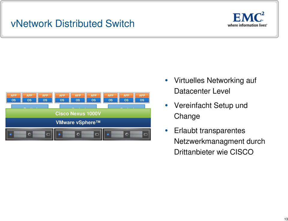 Distributed Nexus 1000V Switch VMware vsphere Vereinfacht Setup