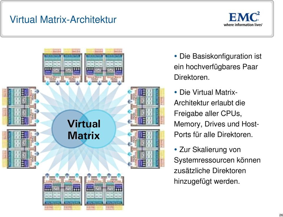 Virtual Matrix Die Virtual Matrix- Architektur erlaubt die Freigabe aller