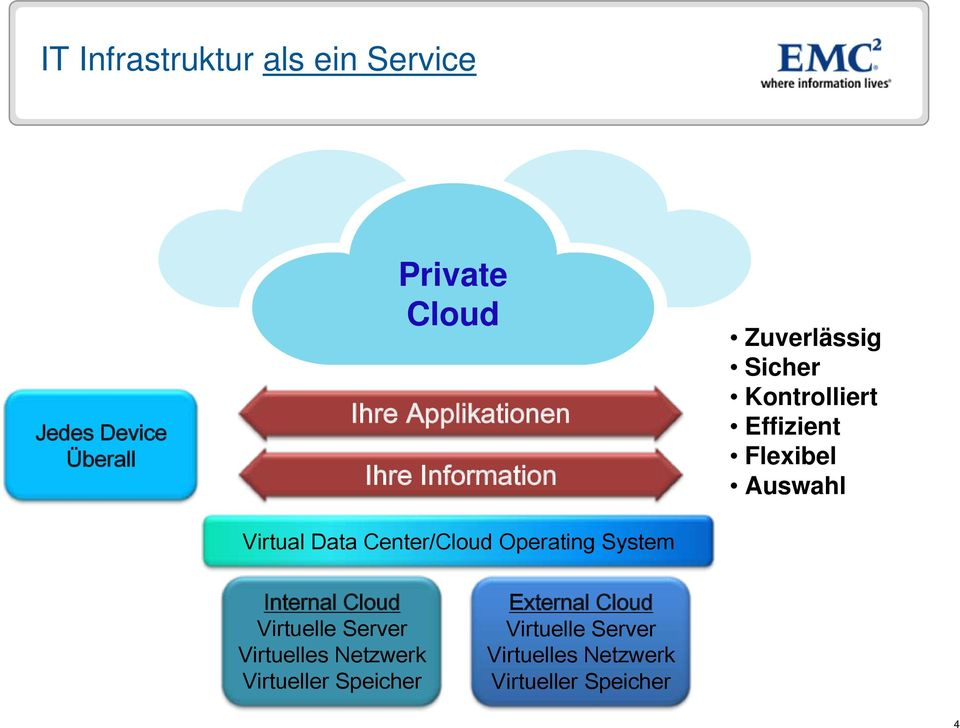Sicher Kontrolliert Effizient Flexibel Auswahl Internal Cloud Virtuelle Server