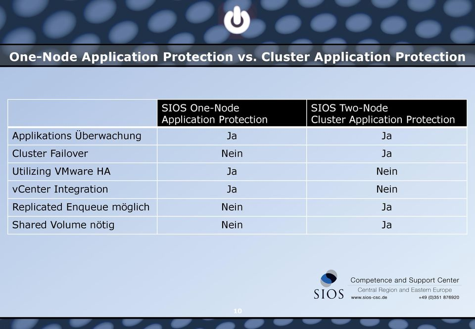Cluster Application Protection Applikations Überwachung Ja Ja Cluster Failover