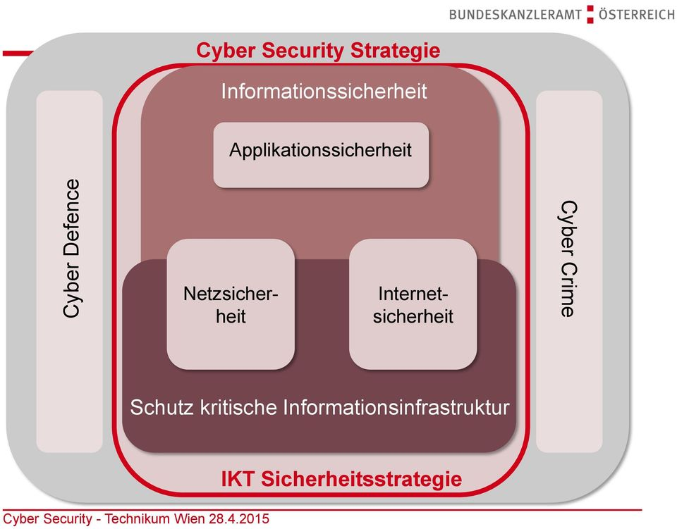 Netzsicherheit Internetsicherheit Cyber Crime