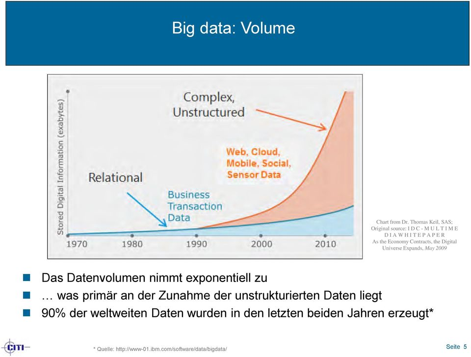 Contracts, the Digital Universe Expands, May 2009 Das Datenvolumen nimmt exponentiell zu was primär an