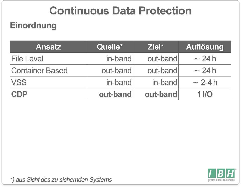 continuous data protection The data protection suite dashboard provides a single view of the heterogeneous backup environment manage hosts, clients, licenses,.