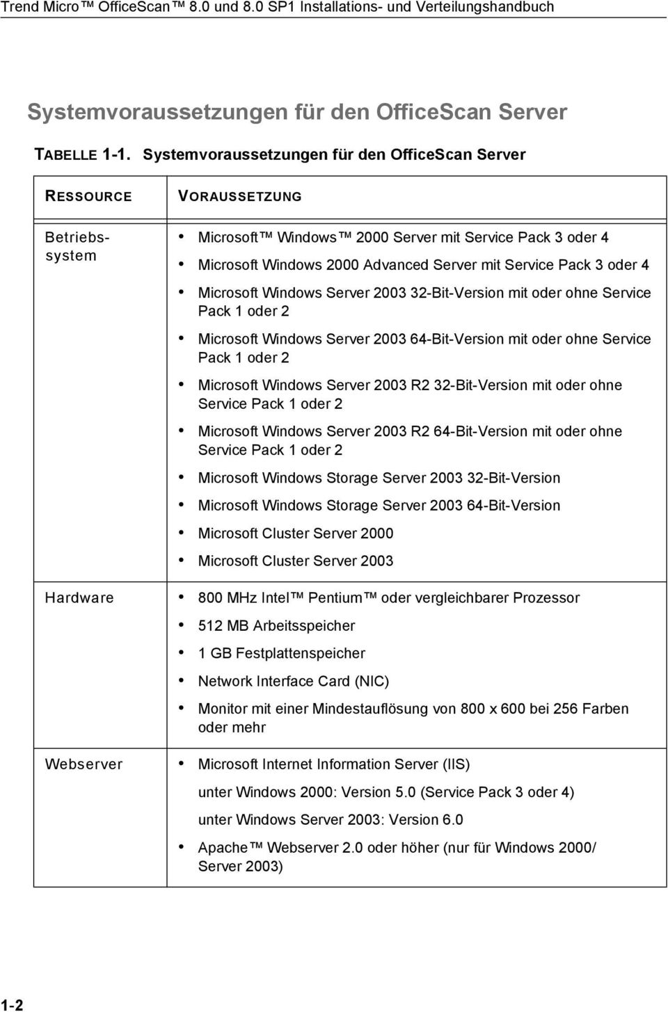 Server mit Service Pack 3 oder 4 Microsoft Windows Server 2003 32-Bit-Version mit oder ohne Service Pack 1 oder 2 Microsoft Windows Server 2003 64-Bit-Version mit oder ohne Service Pack 1 oder 2