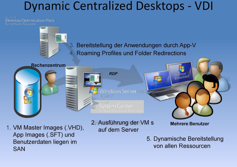 Roaming Profiles und Folder Redirections RDP 1. VM Master Images (.