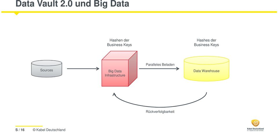 Hashes der Business Keys Sources Big Data