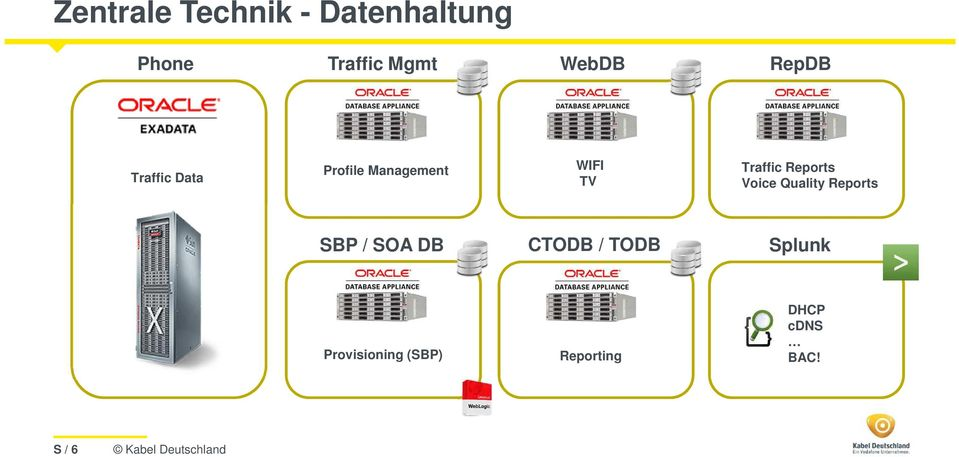 Traffic Reports Voice Quality Reports SBP / SOA DB