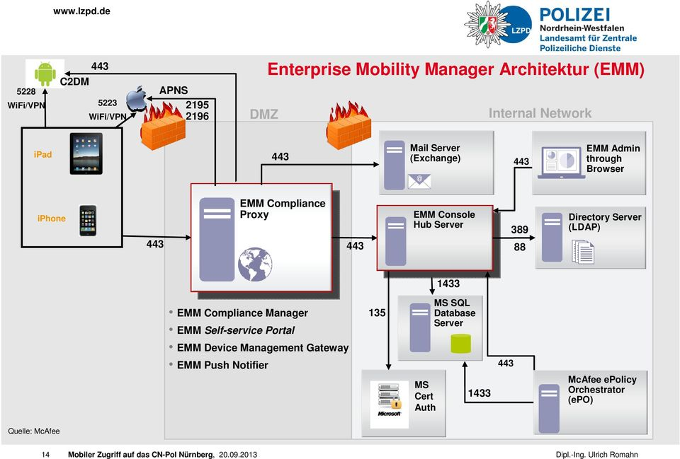 Hub Server 389 88 Directory Server (LDAP) 1433 EMM Compliance Manager EMM Self-service Portal EMM Device Management
