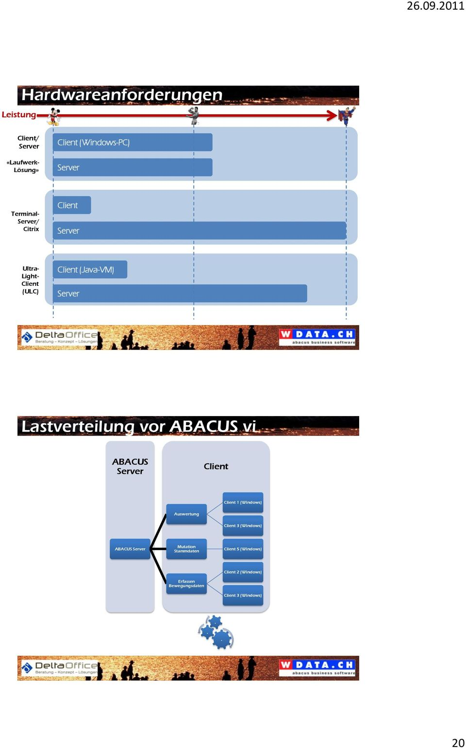 Lastverteilung vor ABACUS vi ABACUS Server Client Client 1 (Windows) Auswertung Client 3 (Windows)