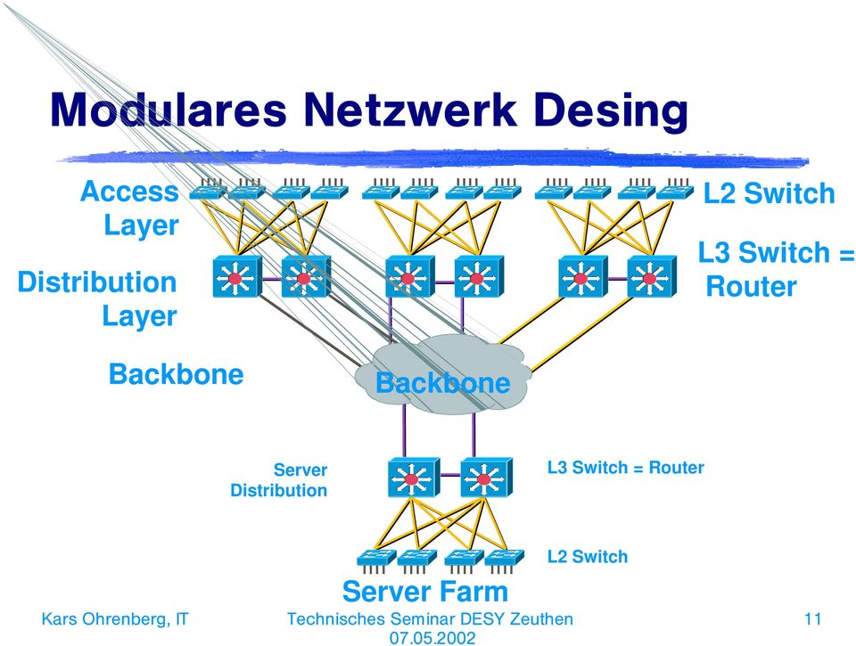 Router Backbone Backbone Server