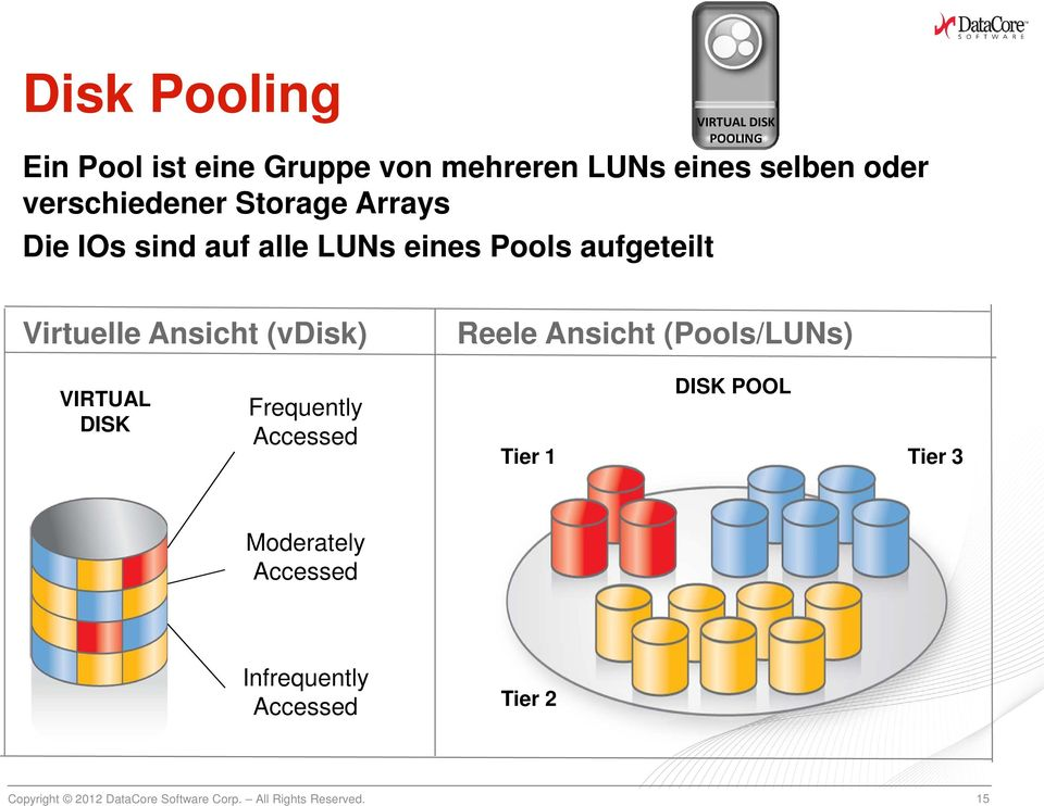 VIRTUAL DISK POOLING Virtuelle Ansicht (vdisk) Reele Ansicht (Pools/LUNs) VIRTUAL