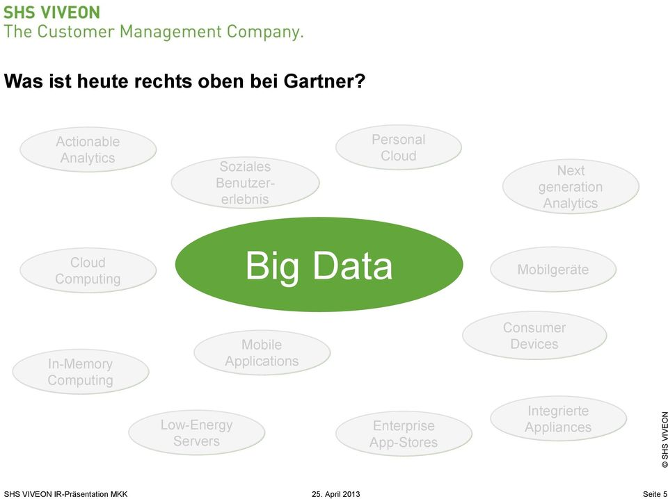 generation Analytics Cloud Computing Big Data Mobilgeräte In-Memory