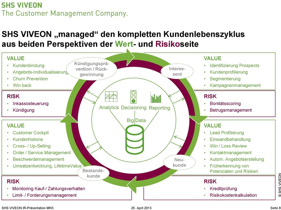Bonitätsscoring Betrugsmanagement VALUE Big Data VALUE Customer Cockpit Lead Profilierung Kundenhistorie Einwandbehandlung Cross- / Up-Selling Win / Loss Review Order / Service Management
