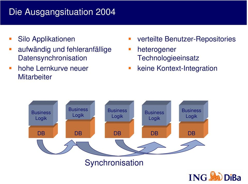 Benutzer-Repositories heterogener Technologieeinsatz keine Kontext-Integration