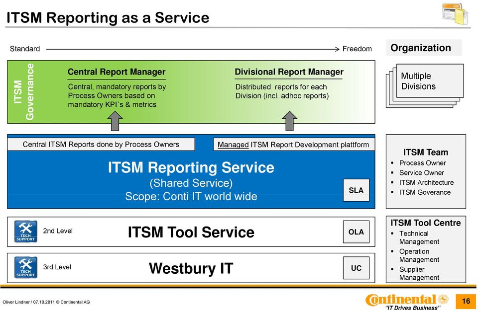 adhoc reports) Multiple Divisions Central ITSM Reports done by Process Owners Managed ITSM Report Development plattform ITSM Reporting Service (Shared