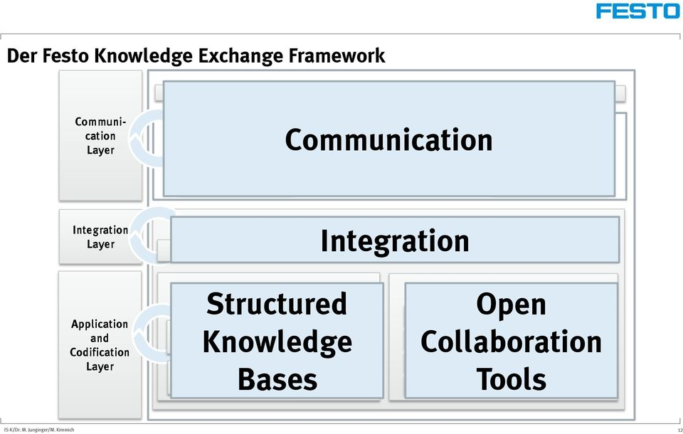 Integration Search and Structuring Services Application and Codification Layer Structured Strategic Knowledge Bases Applications Cross SPIMS+ Knowledge