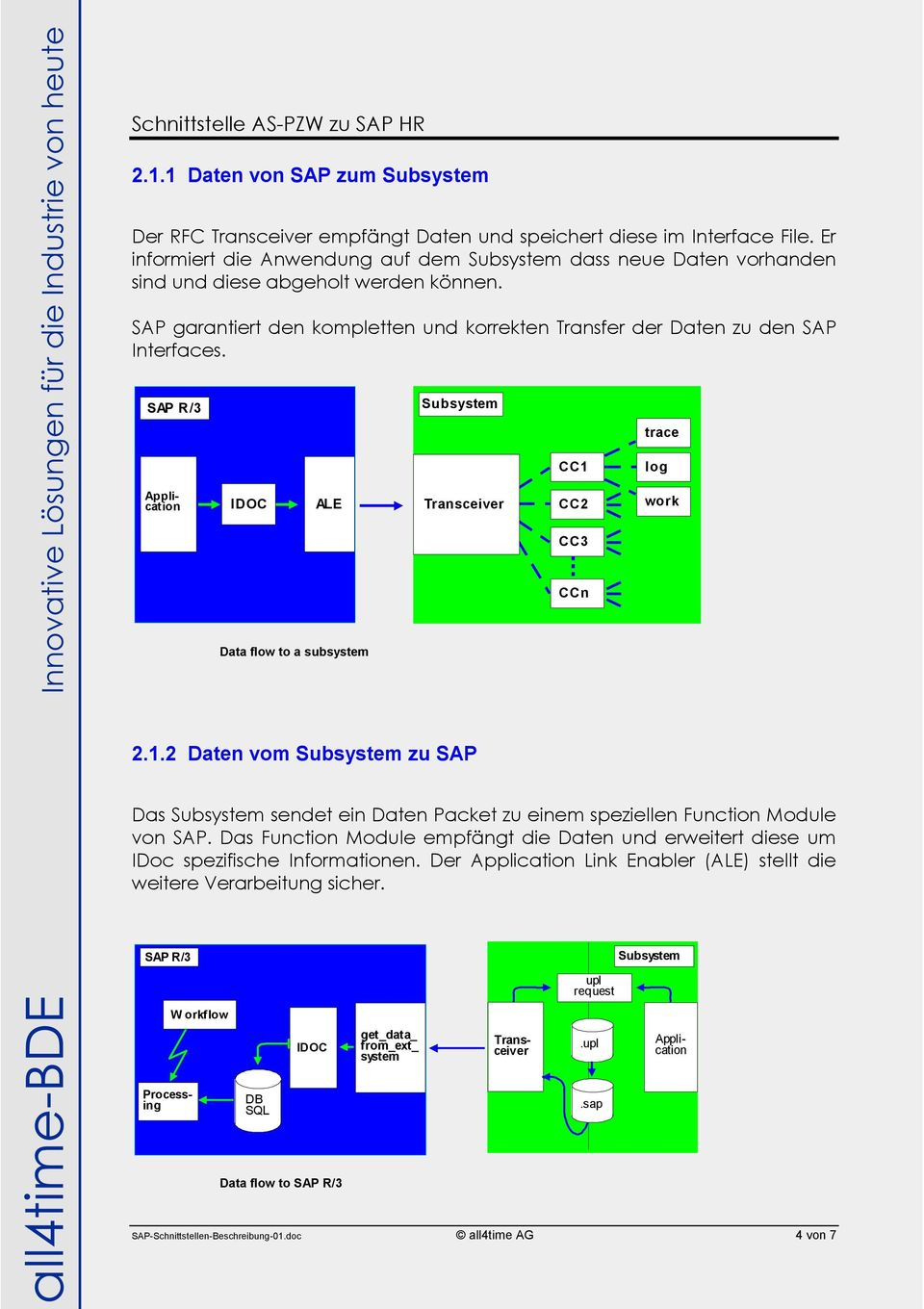 SAP R/3 R/3-Basis IDOC TCP/IP ALE CPI - C Data flow to a subsystem Subsystem Transceiver 2.1.