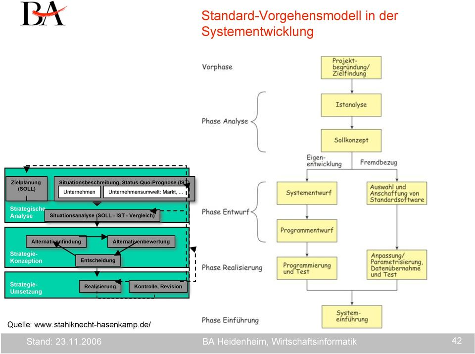 .. Strategische Analyse Situationsanalyse (SOLL - IST - Vergleich) Alternativenfindung Alternativenbewertung