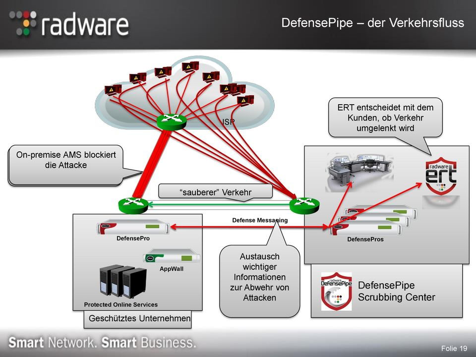 sauberer Verkehr Defense Messaging DefensePro AppWall Protected Online Services Geschütztes