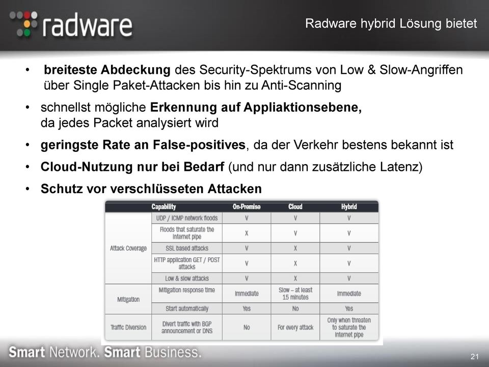 Appliaktionsebene, da jedes Packet analysiert wird geringste Rate an False-positives, da der Verkehr