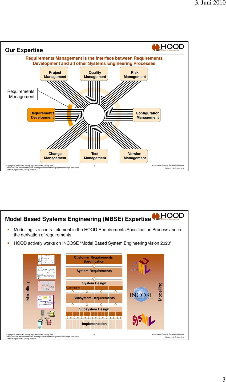 works on INCOSE Model Based System Engineering vision 2020 Customer Requirements Specification System Requirements Modelling :System :SNMP Maintainer Agent 1: evcommandibit () 1.