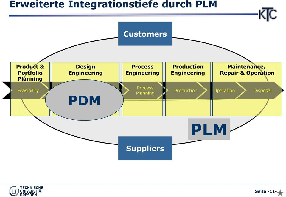 Maintenance, Repair & Operation Feasibility Product Definition PDM