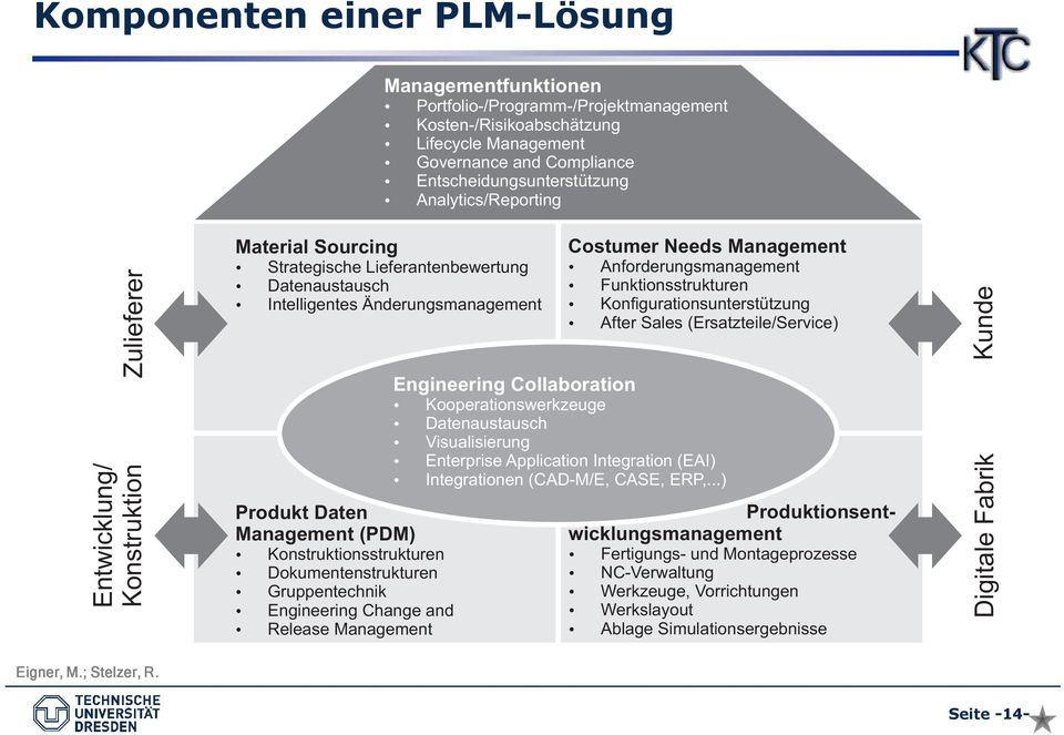 Intelligentes Änderungsmanagement Konfigurationsunterstützung After Sales (Ersatzteile/Service) Engineering Collaboration Kooperationswerkzeuge Datenaustausch Visualisierung Enterprise Application
