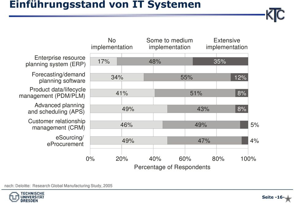 eprocurement No implementation Some to medium implementation 17% 48% 35% 34% 41% 49% 46% 49% 55% 51% 43% 49% 47% Extensive