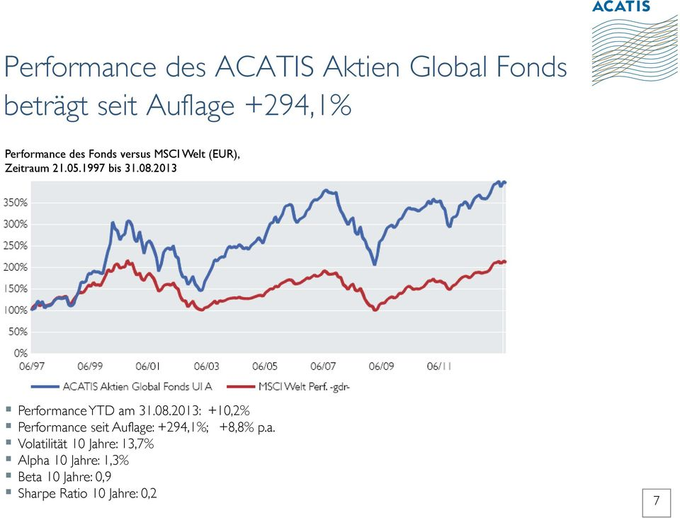 2013 Performance YTD am 31.08.