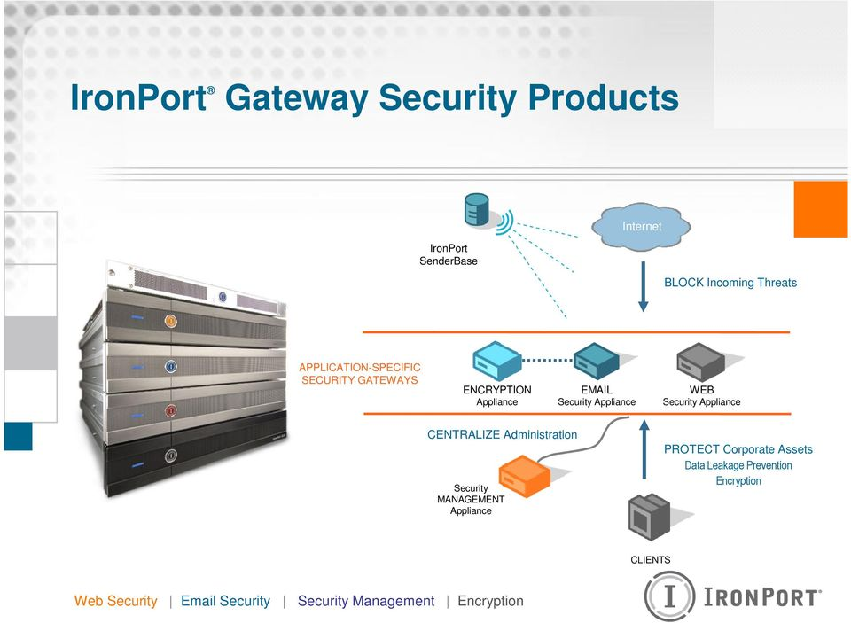 Security Appliance CENTRALIZE Administration Security MANAGEMENT Appliance PROTECT Corporate